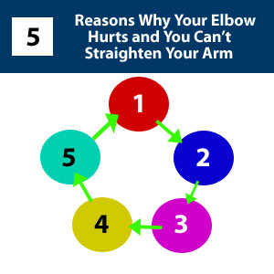 elbow hurts can't straighten arm