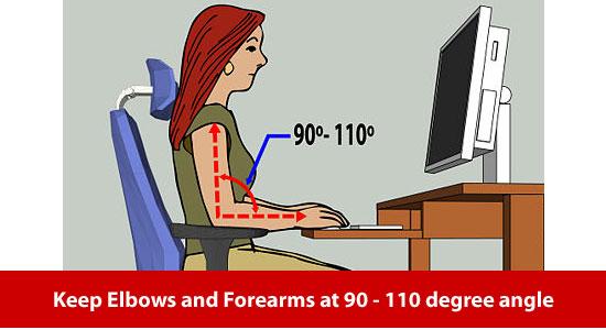 forearm upper arm 90 degrees