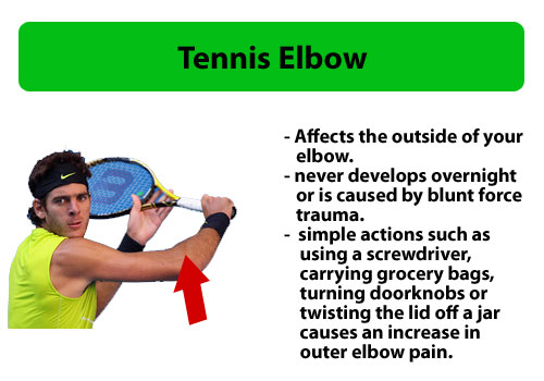 tennis elbow pain player